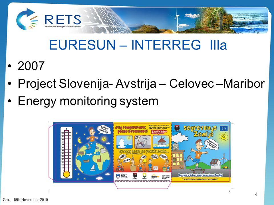 EURESUN – INTERREG IIIa