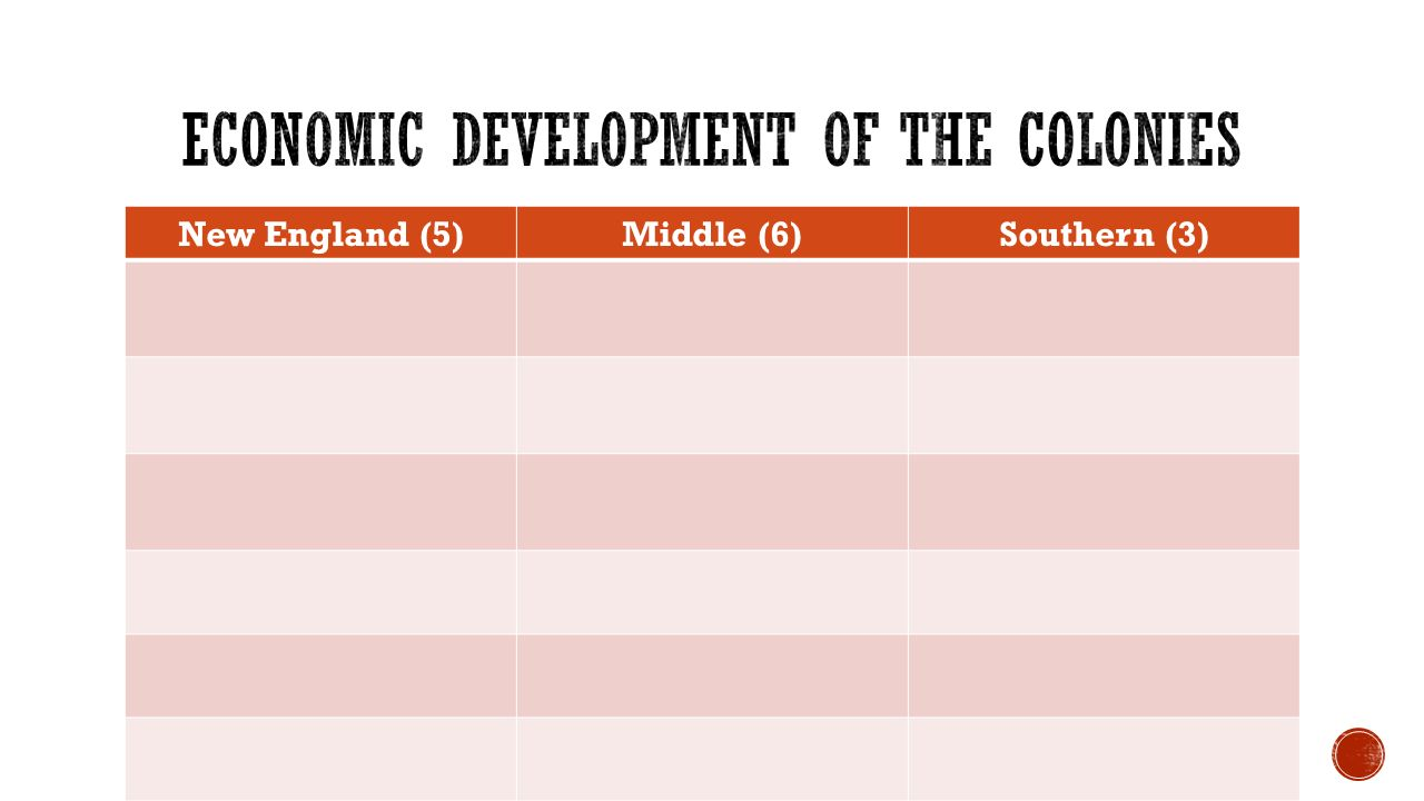 an analysis of the new england colonies development The new england colonies were greatly influenced by the ideas and values held by the puritans puritans influenced the political, economic and social development of the new england colonies from 1630 through the 1660s.