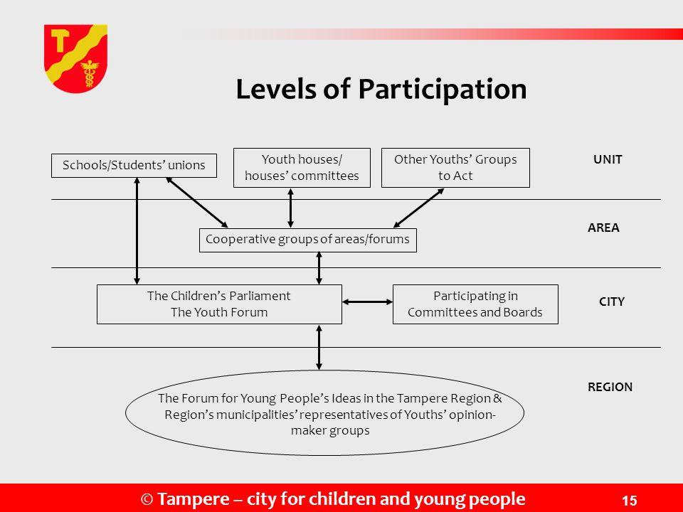 Levels of Participation