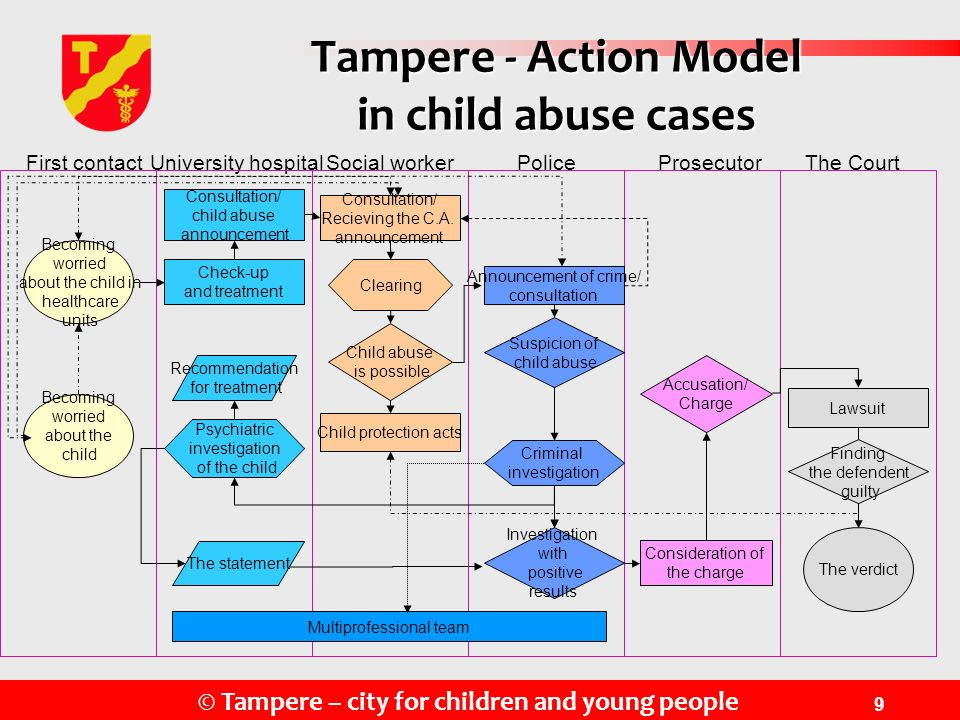 Tampere - Action Model in child abuse cases