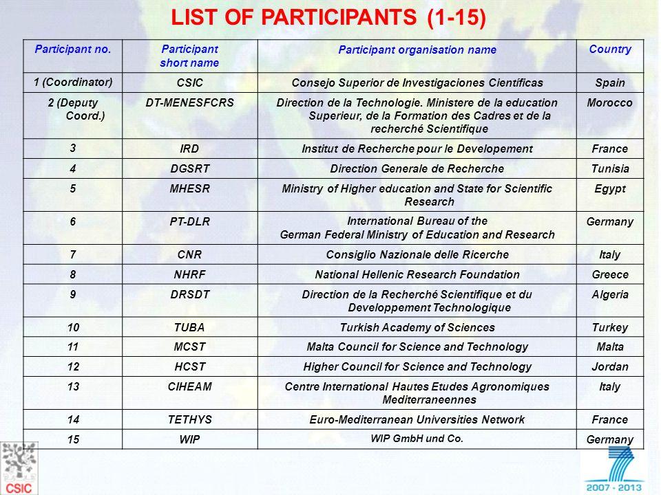 LIST OF PARTICIPANTS (1-15)