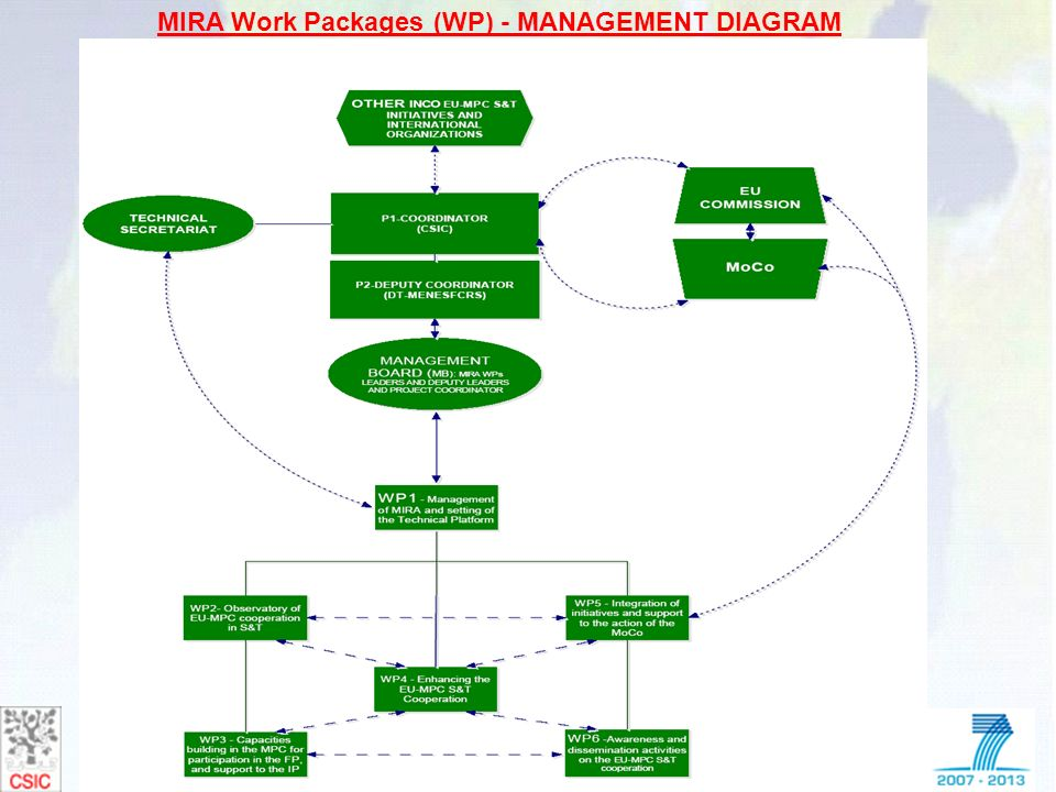 MIRA Work Packages (WP) - MANAGEMENT DIAGRAM