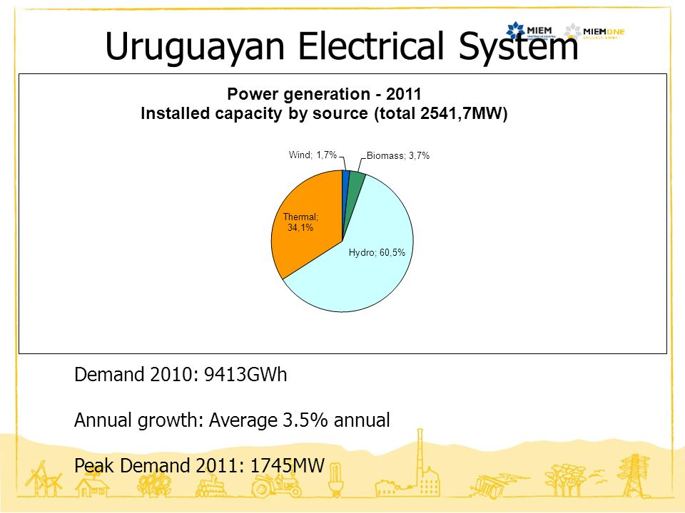 Uruguayan Electrical System