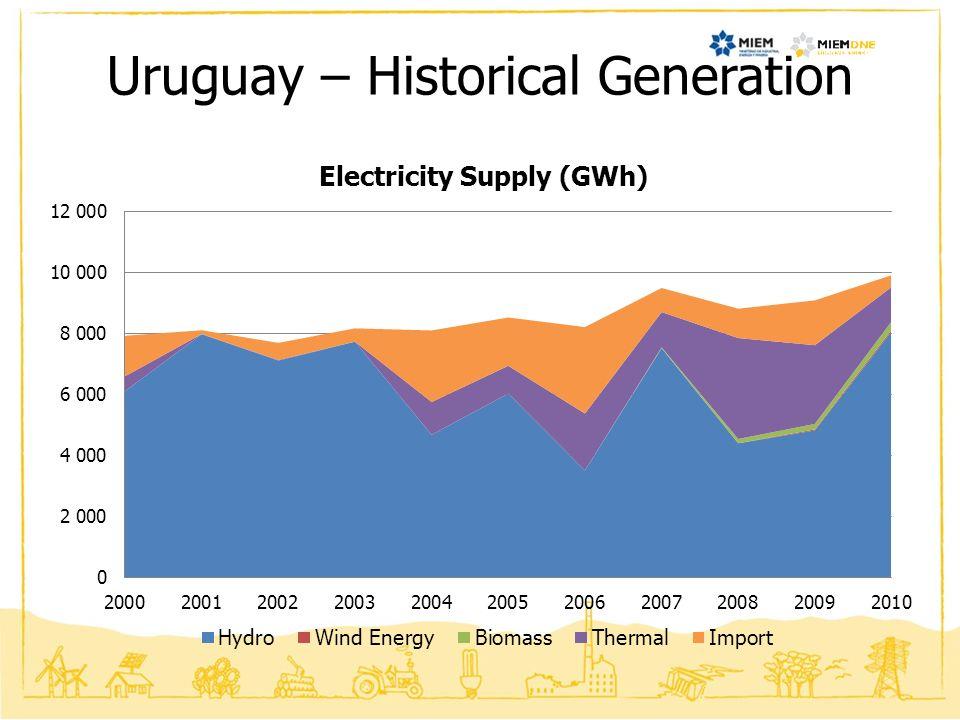 Uruguay – Historical Generation