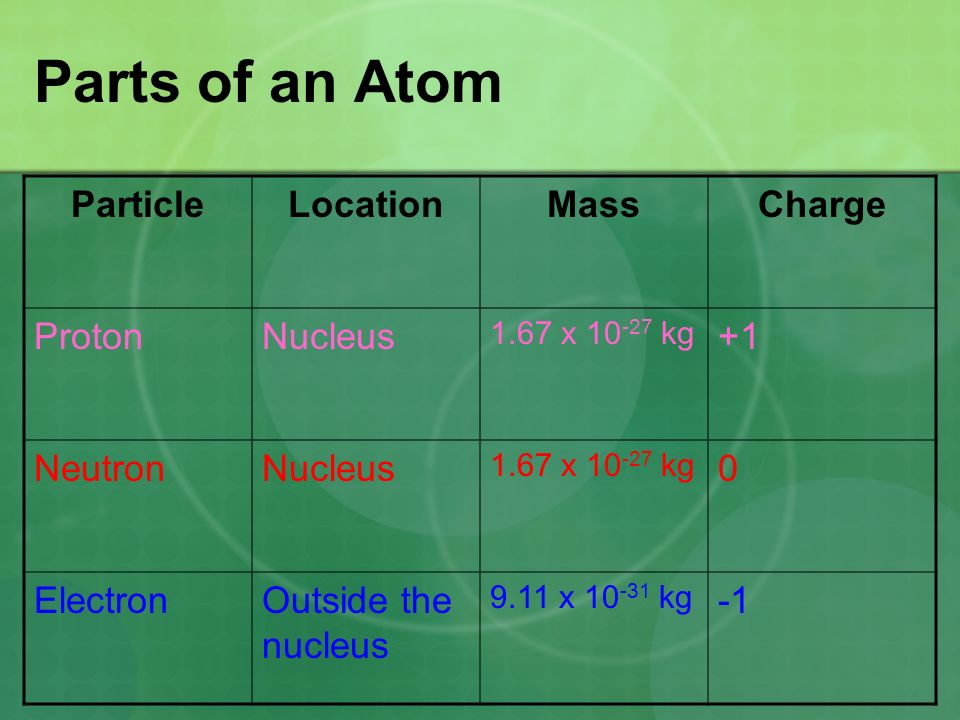 Parts of an Atom Particle Location Mass Charge Proton Nucleus +1