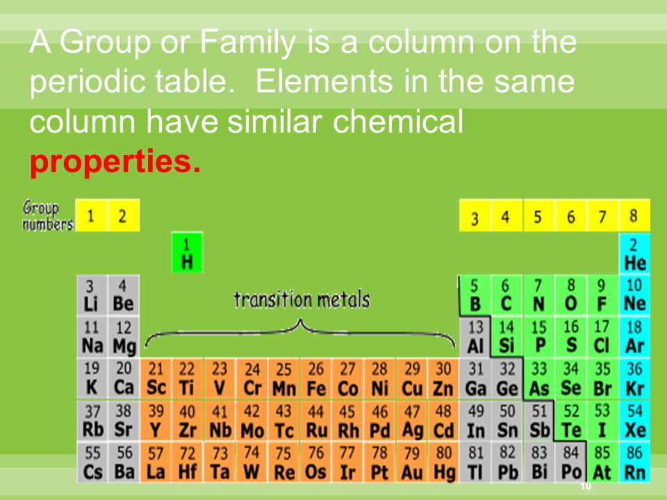 Periodic table periodic table group 4 name periodic table of chapter 5 periodic law chapter 4 periodicity ppt download urtaz Images