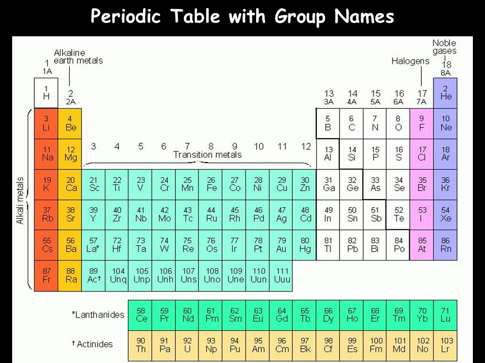 Periodic table element group names periodic table periodic table chemistry chapter 56 the periodic law notes ppt video online download periodic table element group names urtaz Choice Image