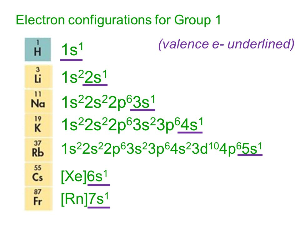 Electron configurations for Group 1