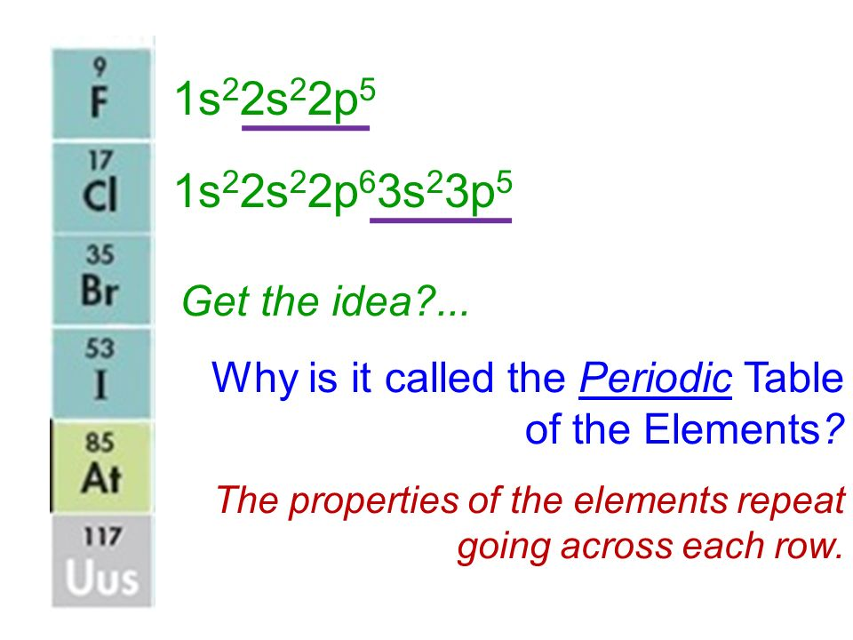 1s22s22p5 1s22s22p63s23p5. Get the idea ... Why is it called the Periodic Table of the Elements
