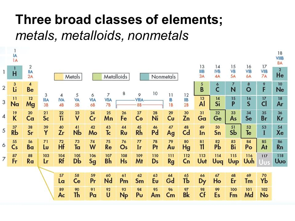 Three broad classes of elements; metals, metalloids, nonmetals