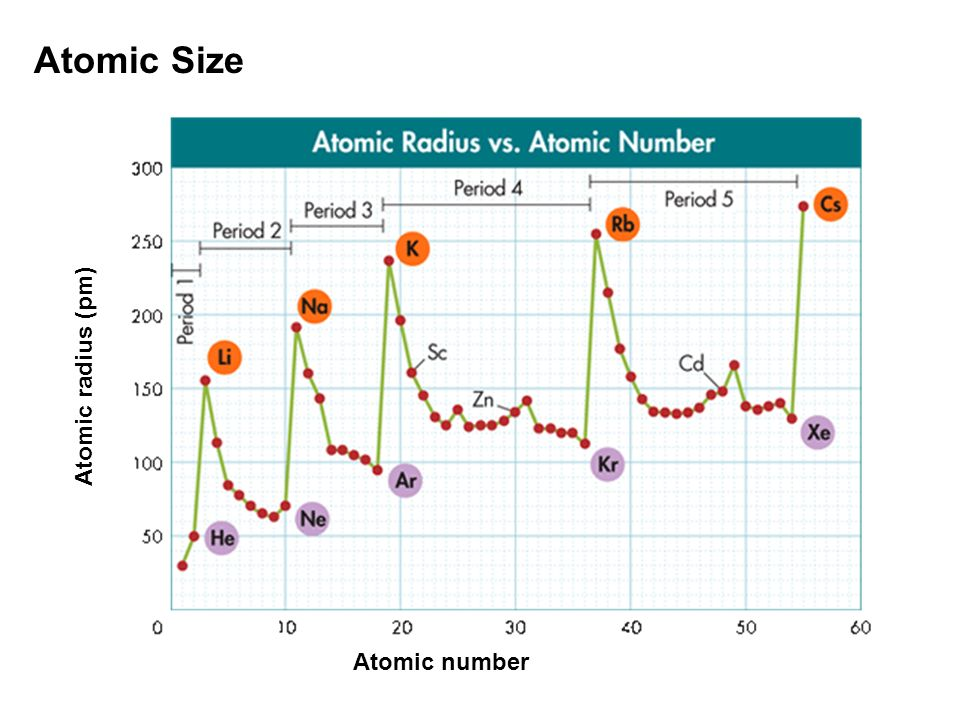 Atomic Size Atomic radius (pm) Atomic number