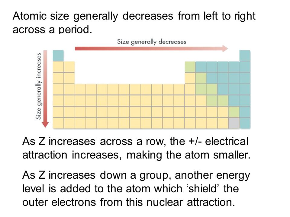 Atomic size generally decreases from left to right across a period.