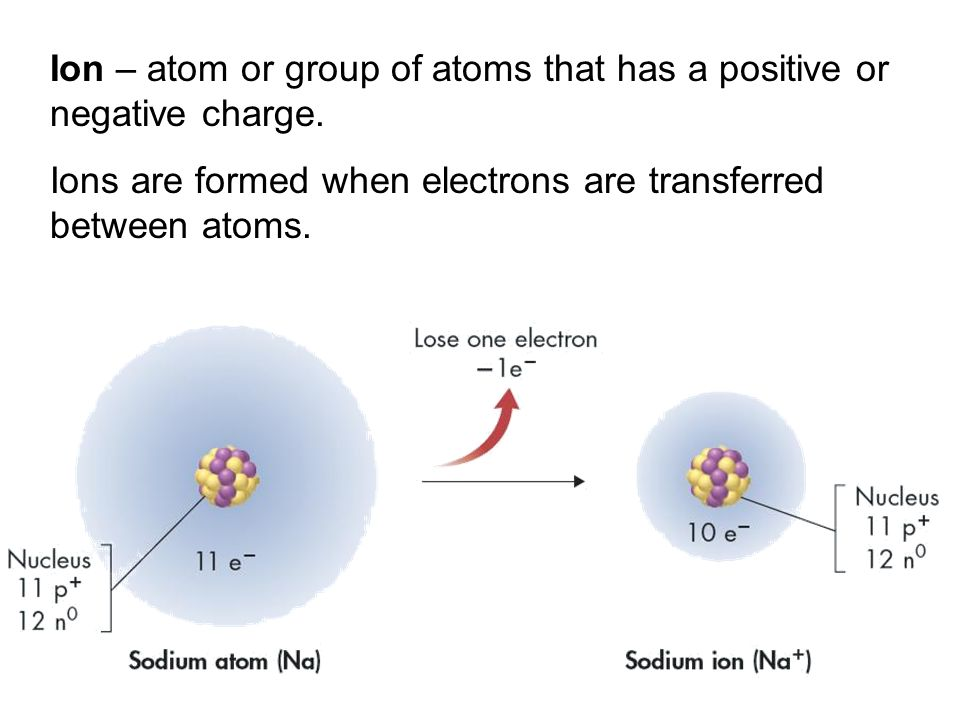 Ion – atom or group of atoms that has a positive or negative charge.