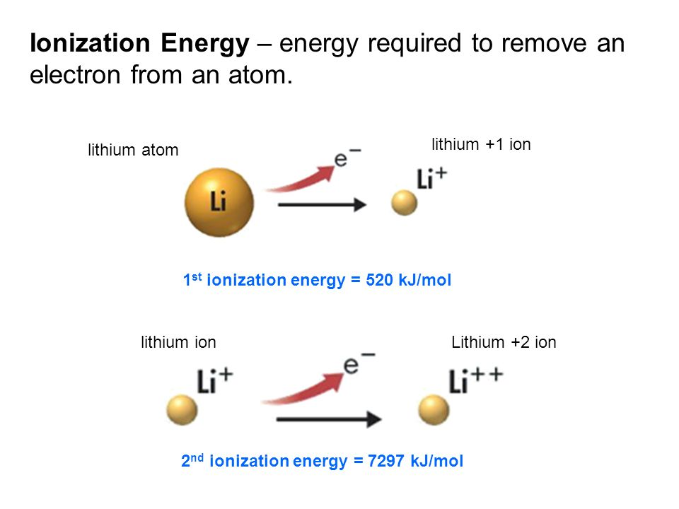 1st ionization energy = 520 kJ/mol 2nd ionization energy = 7297 kJ/mol