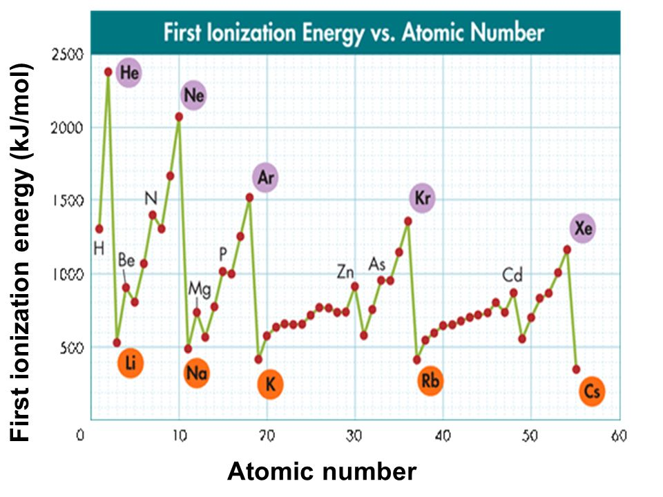 First ionization energy (kJ/mol)