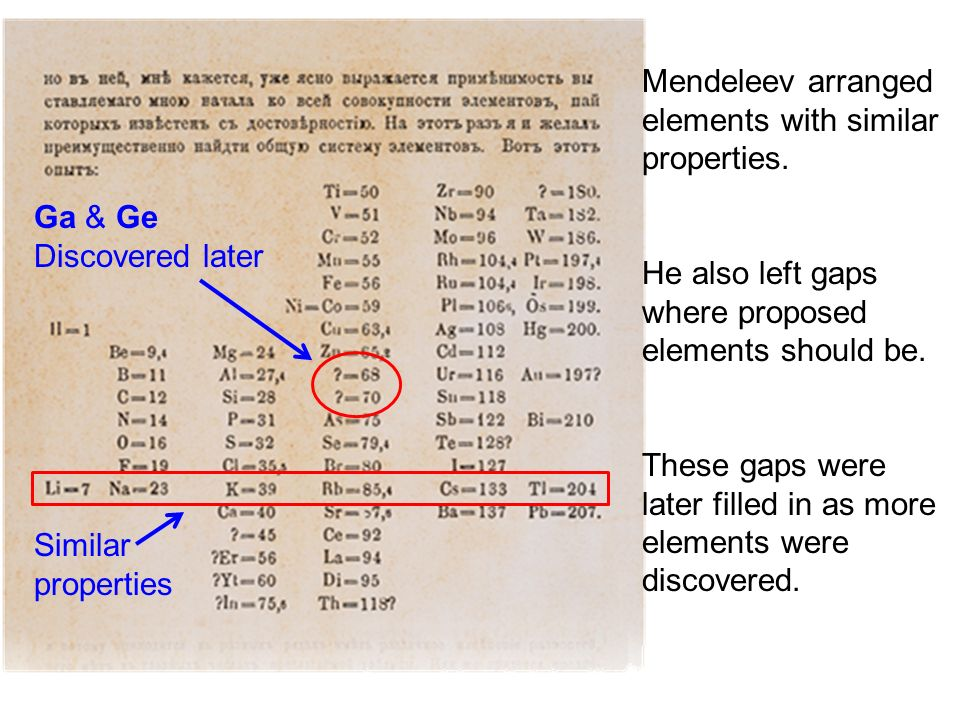 Mendeleev arranged elements with similar properties.