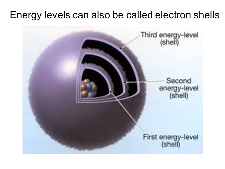 Energy levels can also be called electron shells