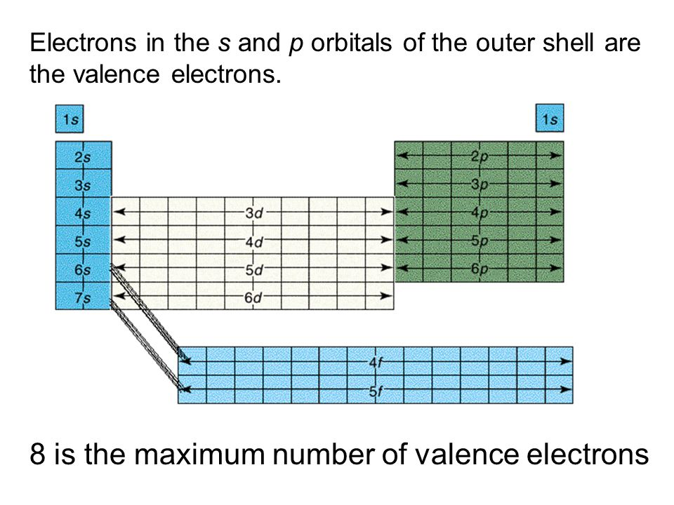 8 is the maximum number of valence electrons