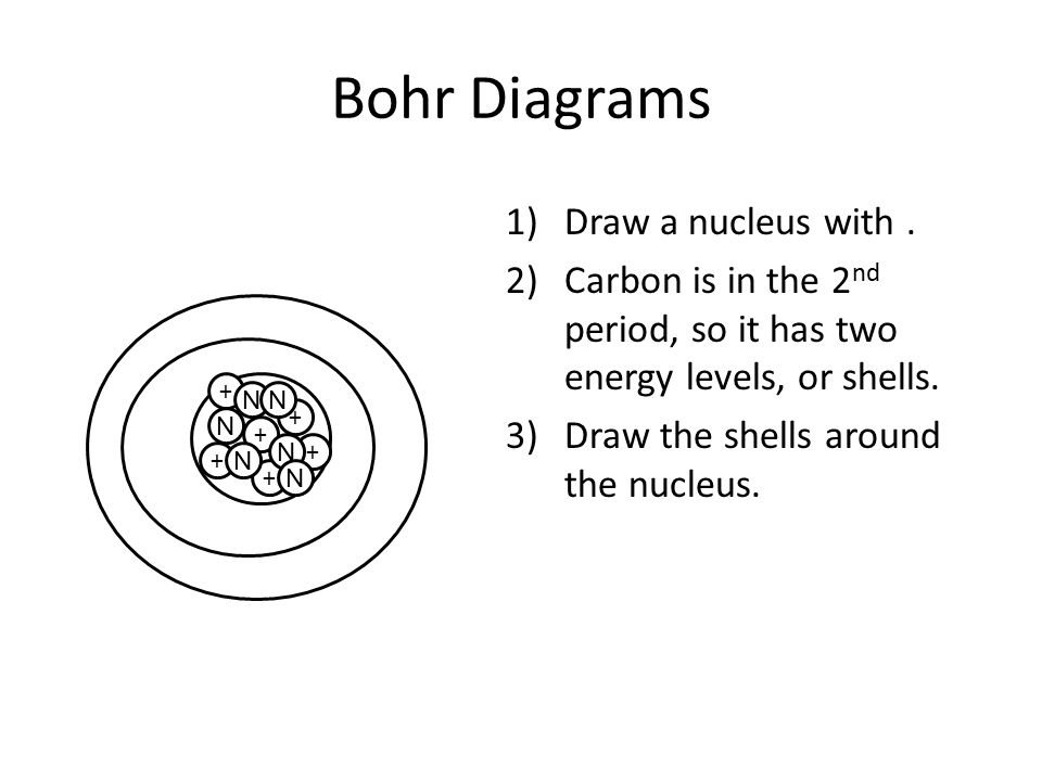 Bohr Diagrams Draw a nucleus with .