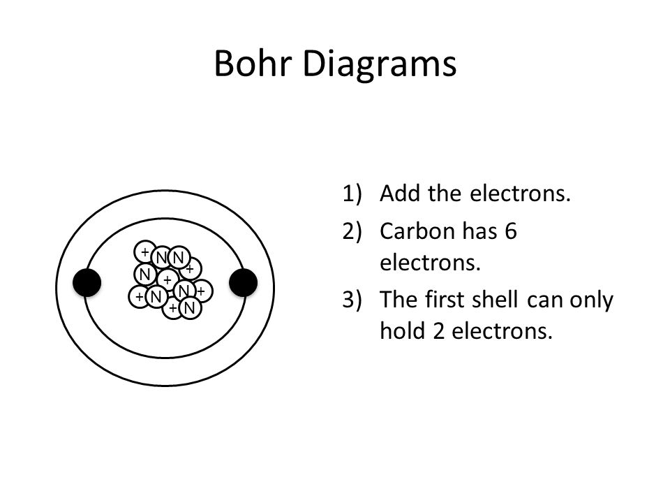 Bohr Diagrams Add the electrons. Carbon has 6 electrons.