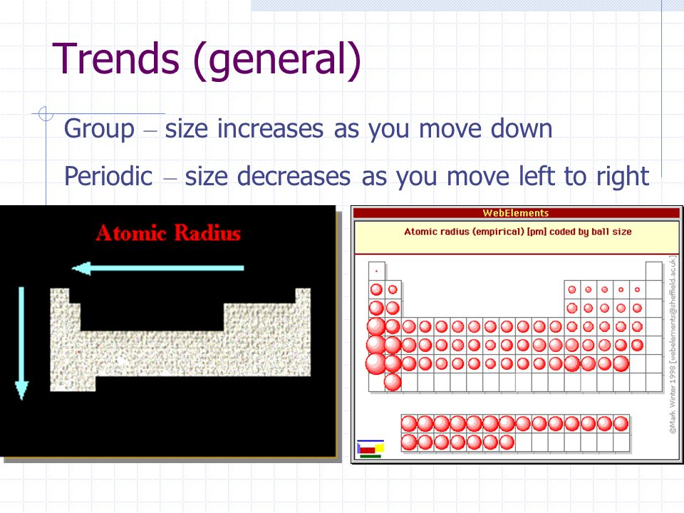 Trends (general) Group – size increases as you move down