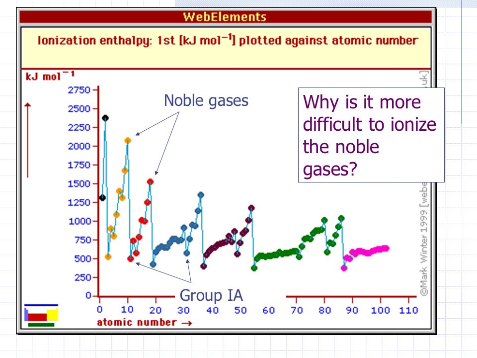 Why is it more difficult to ionize the noble gases