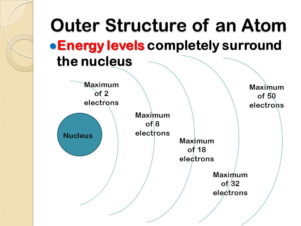 Outer Structure of an Atom