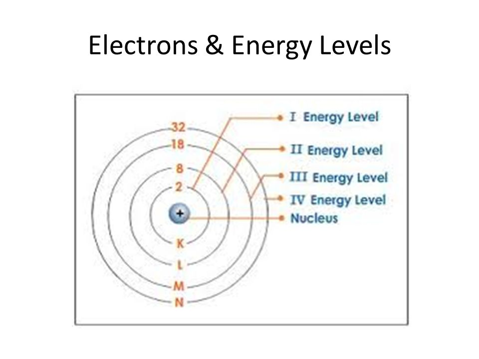Chapter 4: Atomic Structure - ppt video online download