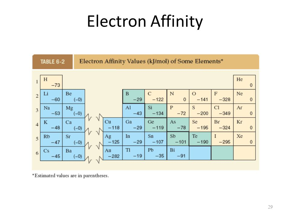 how to find electron affinity of br
