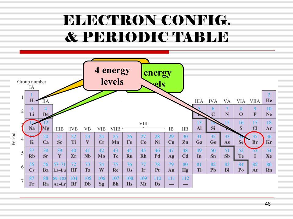 Energy level for 49 year olds chapter 9 electrons in atoms for Periodic table 6 year old