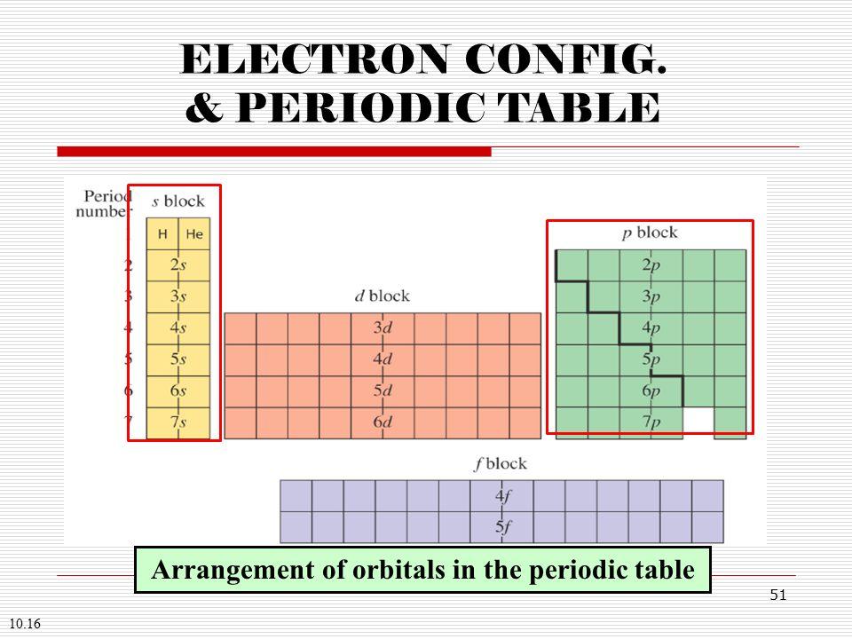 Periodic Table Electron Config Great Home Inteiror