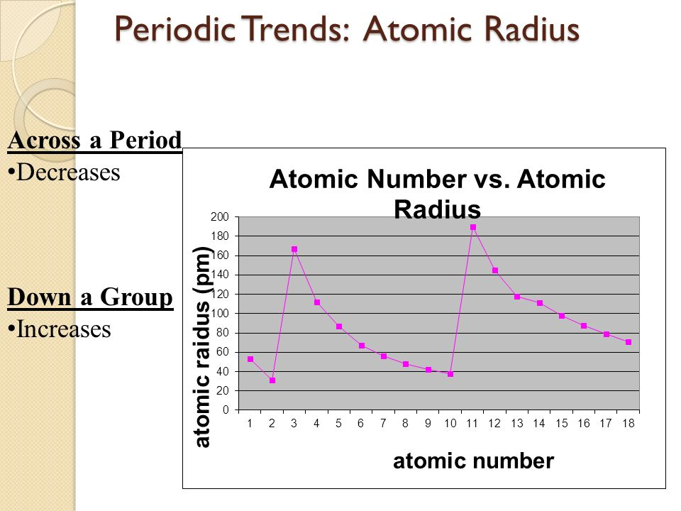 Periodic table trends objectives ppt download 9 periodic trends atomic radius urtaz Image collections
