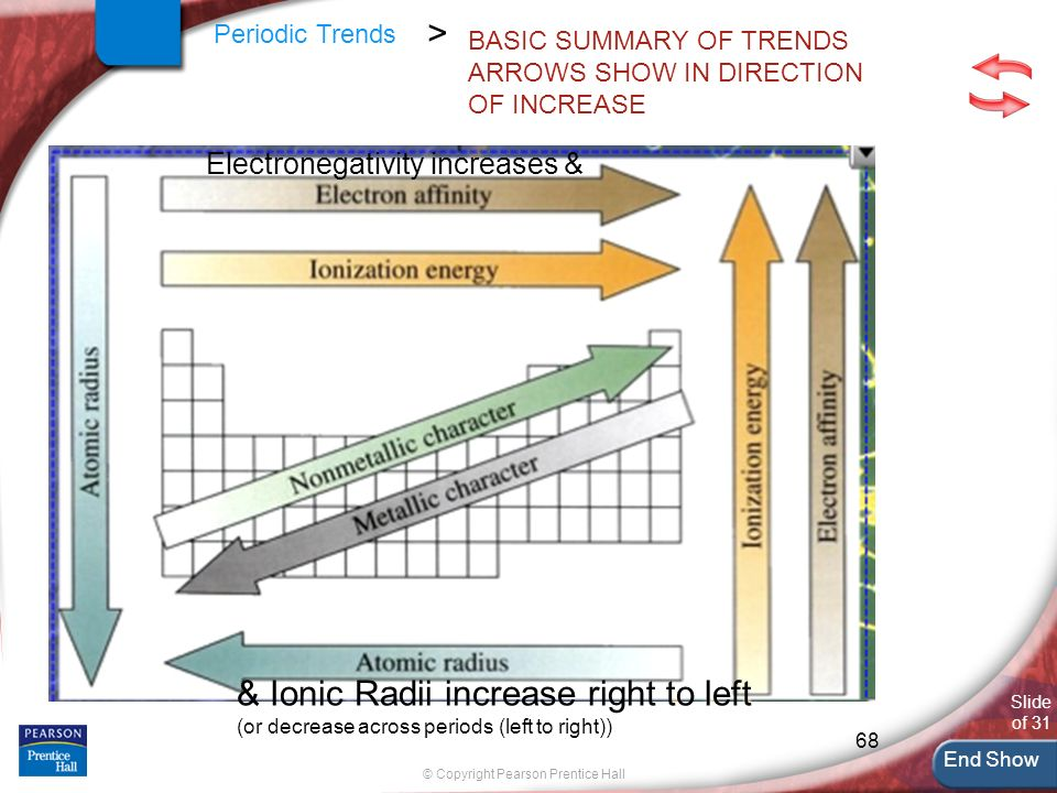 Major part for ch 5 chapter menu resources ppt download basic summary of trends arrows show in direction of increase urtaz Gallery