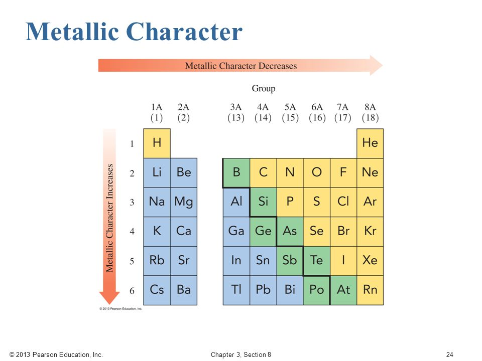 P Periodic Table >> Trends in Periodic Table Properties - ppt video online download