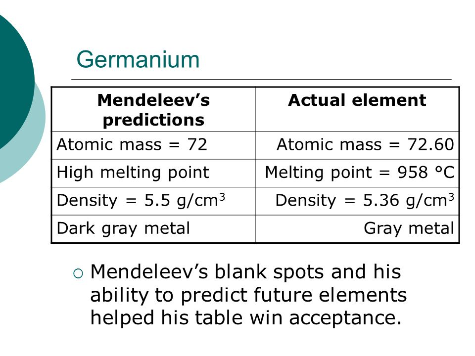 Periodic Table mendeleevs periodic table helped predict properties of : The periodic law Chapter ppt download
