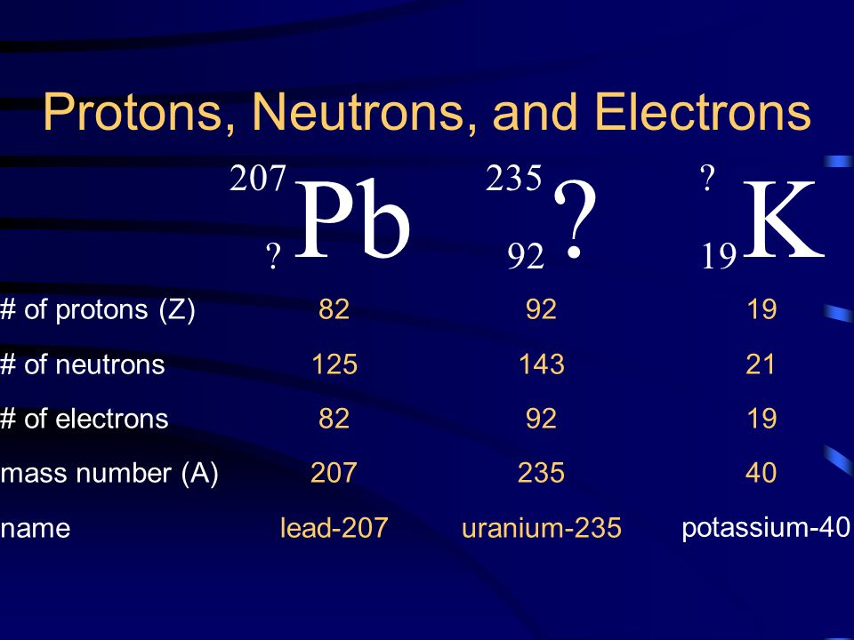 Particles Nuclei And Isotopes Ppt Download