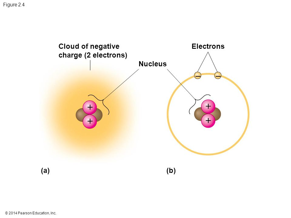 Cloud of negative charge (2 electrons) Electrons Nucleus