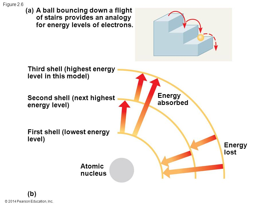 Third shell (highest energy level in this model)