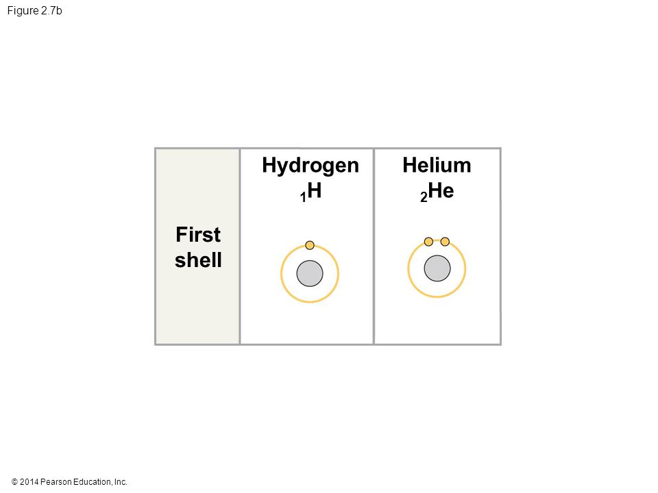 Hydrogen 1H Helium 2He First shell