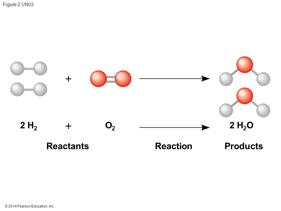 2 H2 O2 2 H2O Reactants Reaction Products Figure 2.UN03