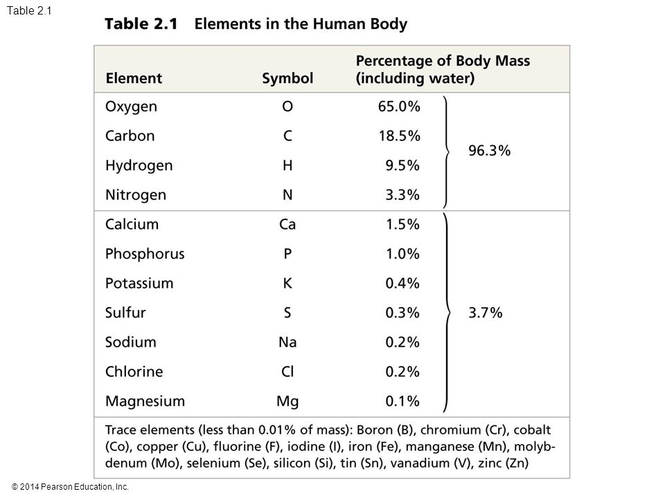 Table 2.1 Table 2.1 Elements in the human body