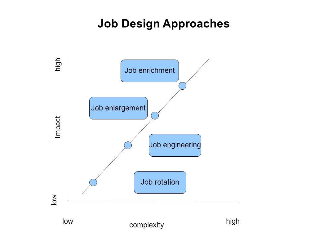 organizational approaches to job design essay Advantages and disadvantages of four types of organisation structure advantages and disadvantages of four types of organisation structure in this essay, i shall analyze relevant examples of existing companies, present their organization design, organization chart, work specialization, chain of command, span of control, for the purpose of presenting the advantages and disadvantages of four.