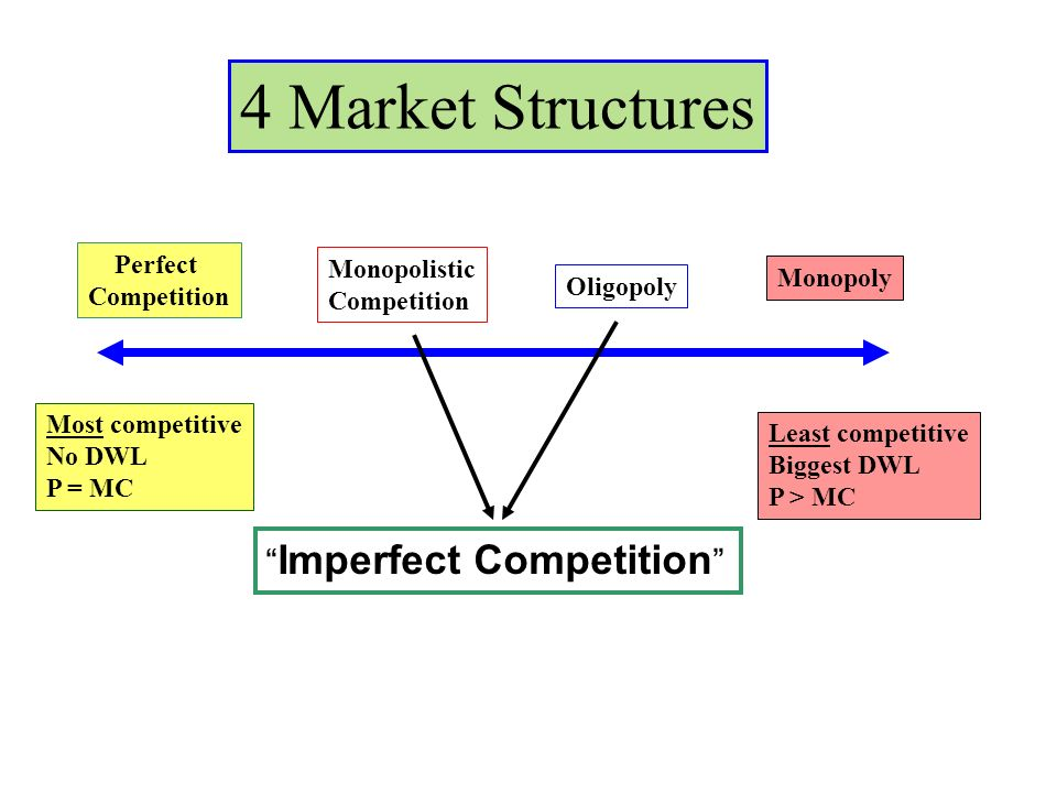 overview of perfect and imperfect market structures Summary 22 the end   strategies - unit 8 more economics of competition and competitive strategies key topics alternative market structures perfect competition imperfect competition barriers to entry  market structure and imperfect competition is the property of its rightful owner.