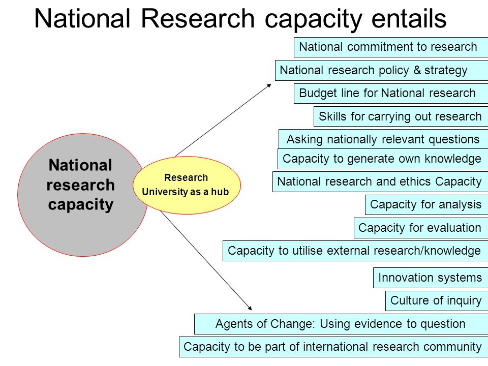 National Research capacity entails