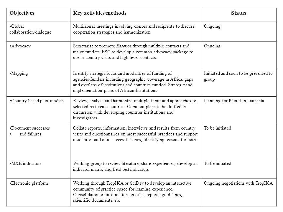 Key activities/methods Status