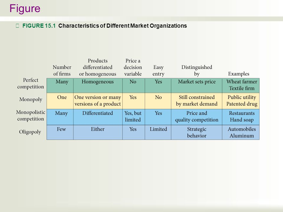 characteristics of organizational market Organizational development series 1  a network structure 5 figure 4: characteristics of  some of the features of this type of organizational structure.