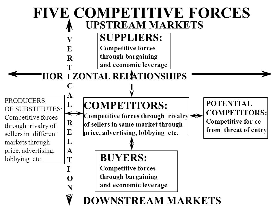 five competitive forces Porter's model assumes that there are five important forces that determine  competitive power in a business situation these are supplier power.