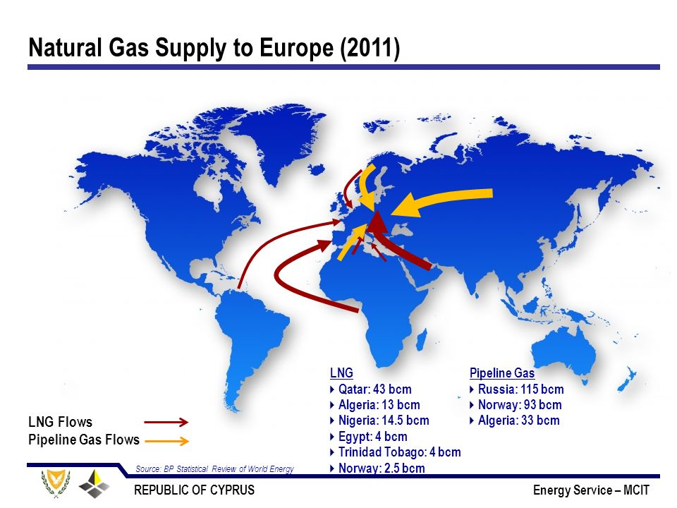 Natural Gas Supply to Europe (2011)