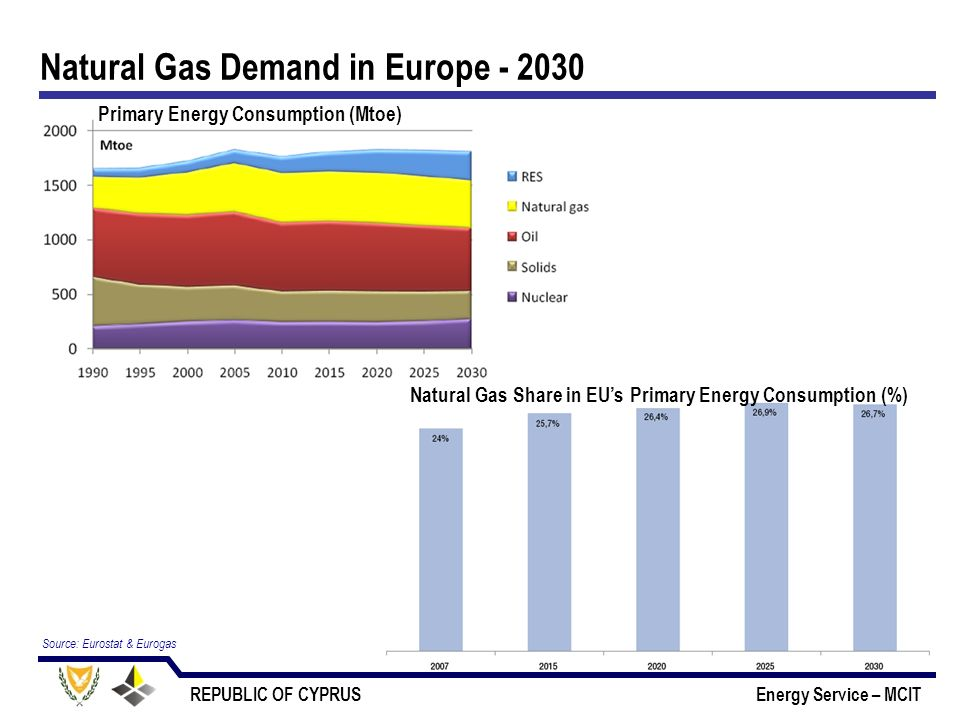 Natural Gas Demand in Europe - 2030