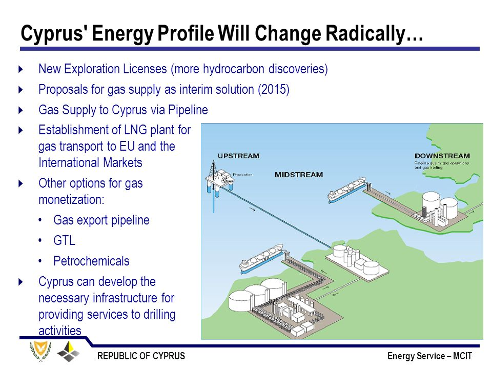 Cyprus Energy Profile Will Change Radically…